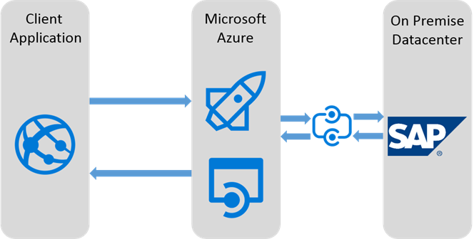Expose SAP functionality to the cloud with Azure App Services | Codit