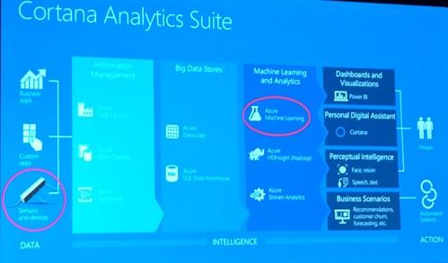Cortana Analytics Suite