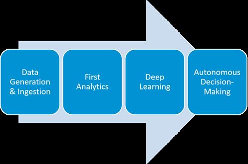 4 Maturity Levels Of IoT
