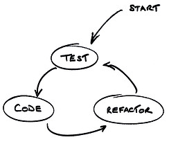 Test -code -refactor -cycle