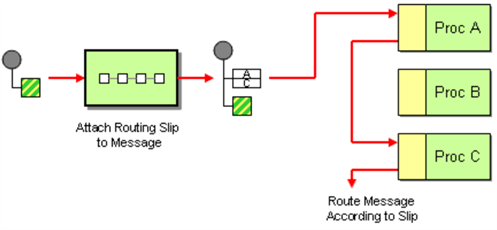Routing Slip