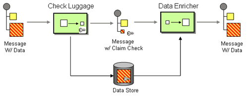 Service Bus Claim Check API App for Logic Apps | Codit