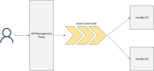 Event-Grid-Handling -Webhooks -New