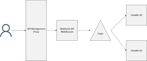 Event-Grid-Handling -Webhooks -Old