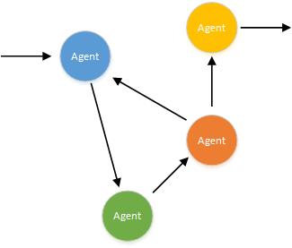 Agent -example -basic