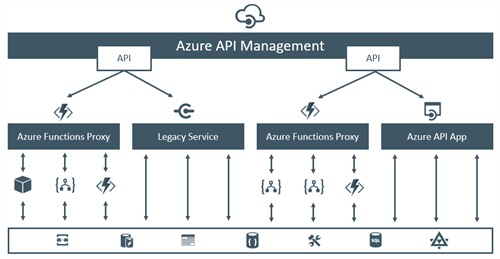 Azure Functions Proxies - Part 4 - A very lightweight API