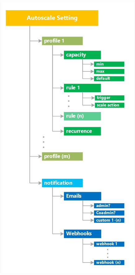Autoscale -Settings