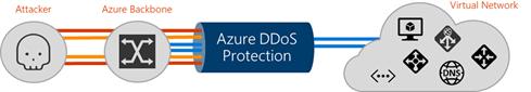 Azure -ddos -protection