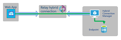 Hybrid Connections 01