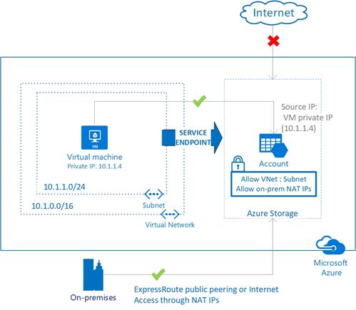 VNET-Service -Endpoints