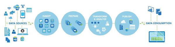 Azure Data Factory 2 0 - Next Generation of Data Integration