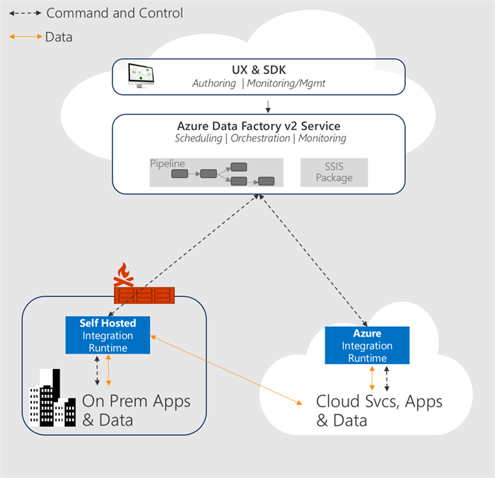 Azure Data Factory 2 0 - Next Generation of Data Integration