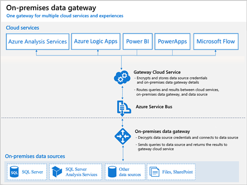 How Logic App on-premise data gateway works
