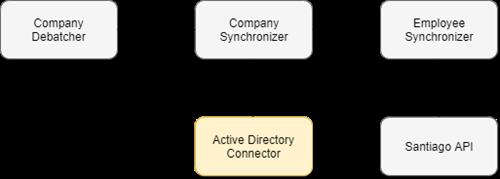 AD-Connector