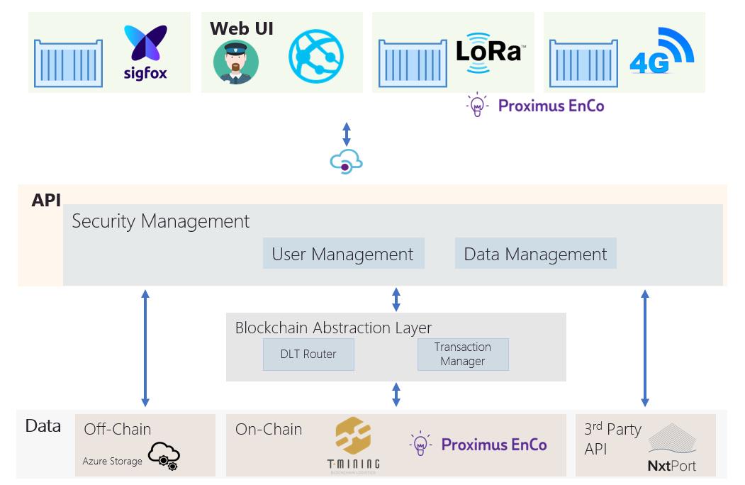 Codit T-mining ChainPORT hackathon IoT Blockchain