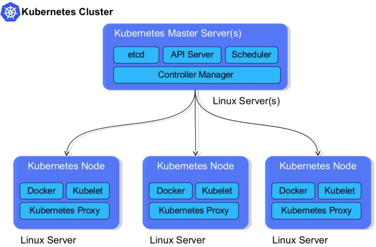 Image result for kubernetes cluster
