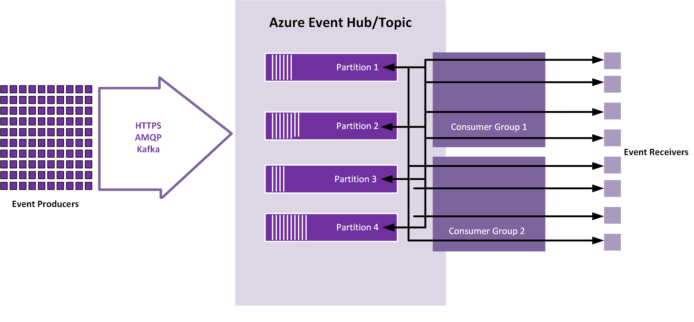 Getting Familiar with Azure Event Hubs for Apache Kafka | Codit