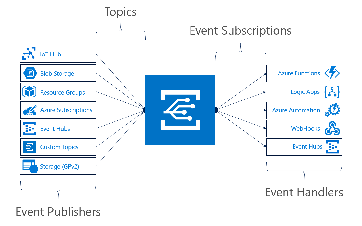 Azure Event Grid an Event Broker in the Cloud - Pic 1