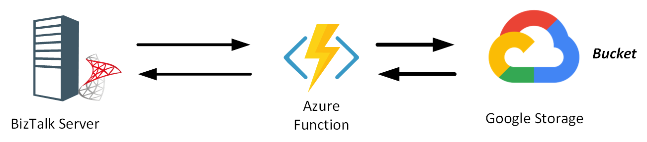 Send messages to Google Storage with Azure Functions - Picture 0