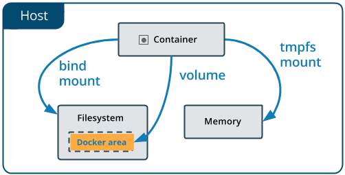 Mounting Volumes on Azure Web App for Containers | Codit
