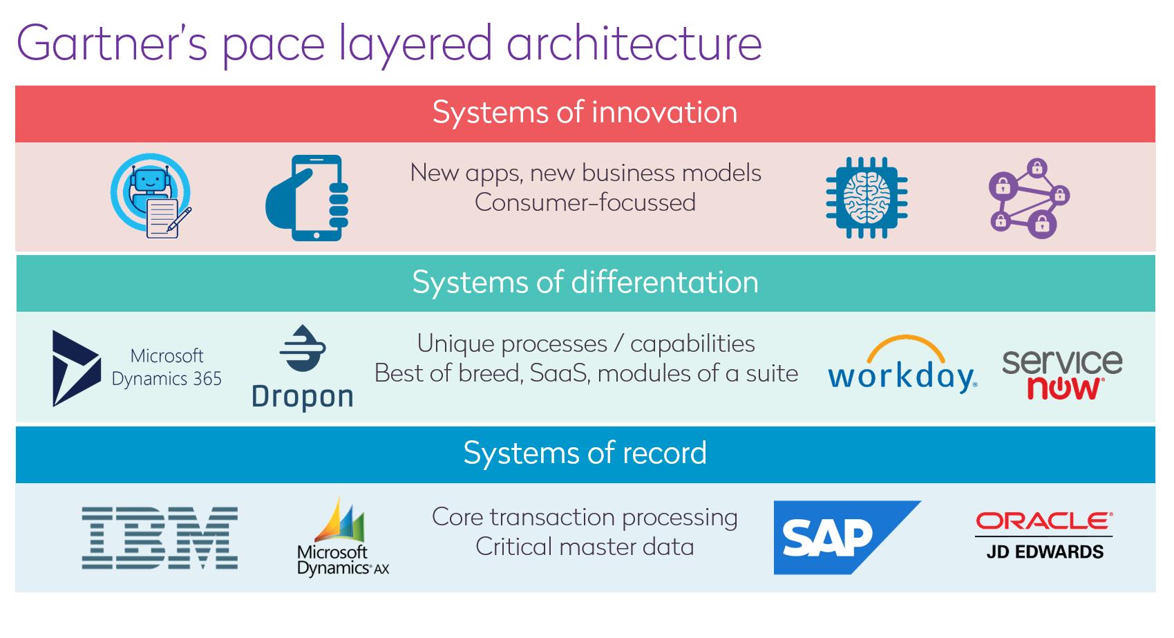 Gartner's pace layered achitecture
