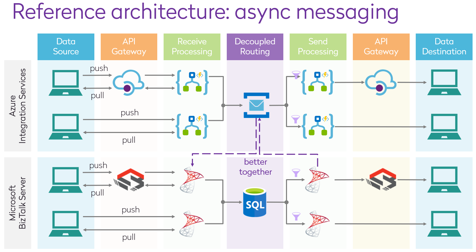 Pace Layered Architecture async messages