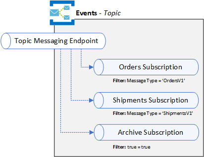 Monitoring Azure Service Bus Topic Subscriptions