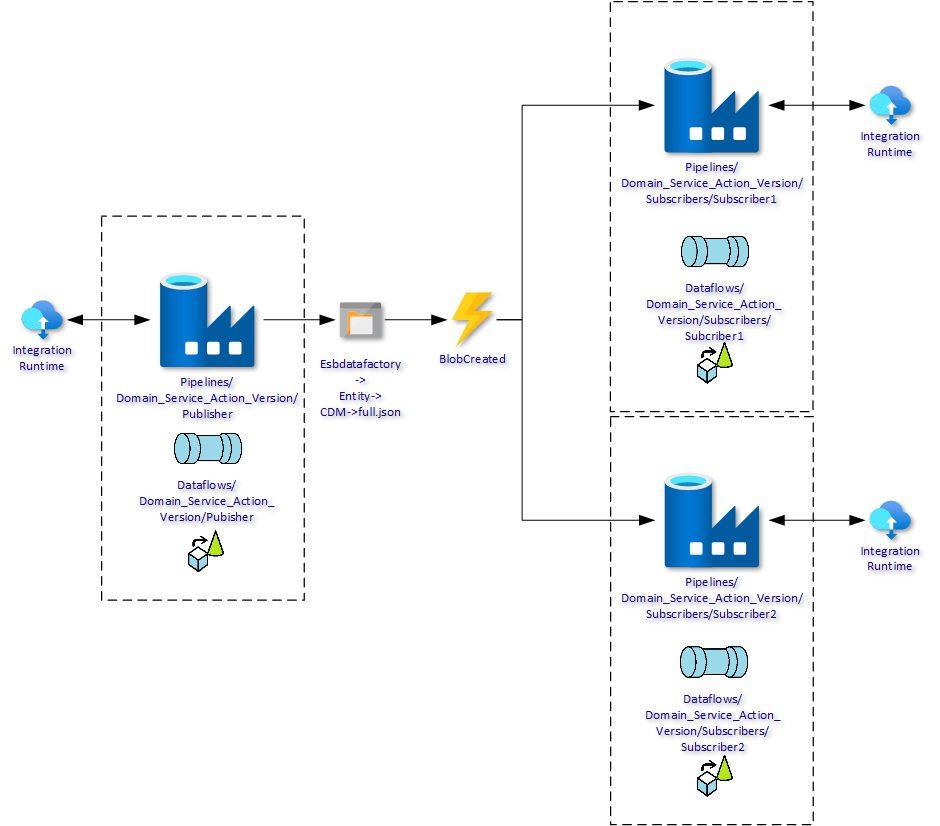Invictifying Azure Data Factory Architecture
